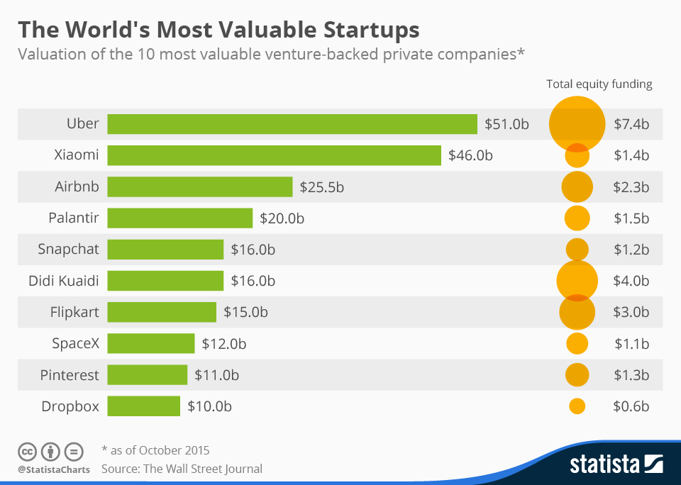 Infographic: The World's Most Valuable Startups | Statista