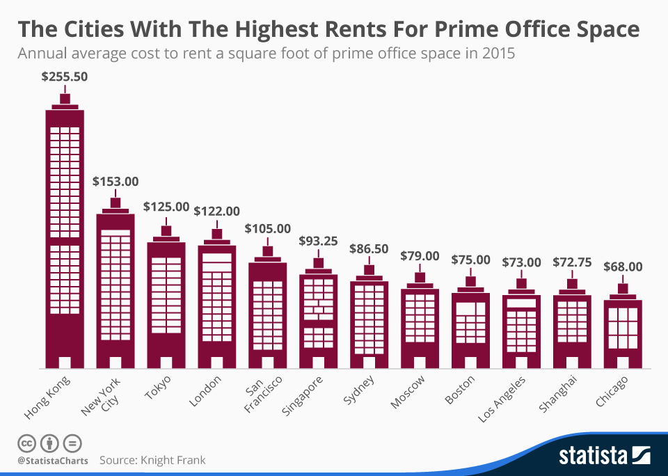 Infographic: The Cities With The Highest Rents For Prime Office Space | Statista