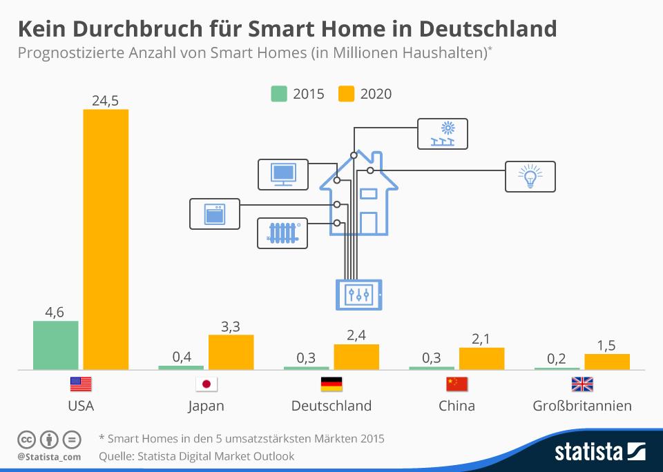 Infografik:  Kein Durchbruch für Smart Home in Deutschland | Statista