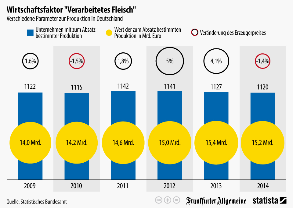 """Infografik: Wirtschaftsfaktor """"Verarbeitetes Fleisch""""   Statista"""