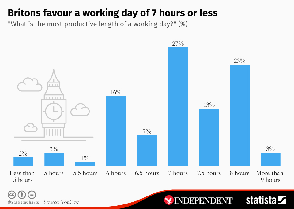 Infographic: Britons favour a working day of 7 hours or less | Statista