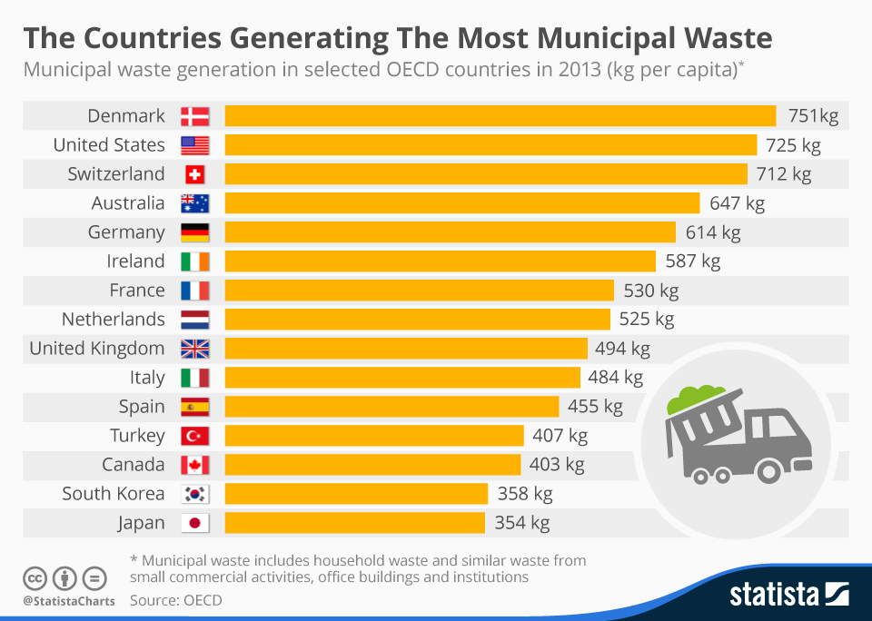 Infographic: The Countries Generating The Most Municipal Waste   Statista