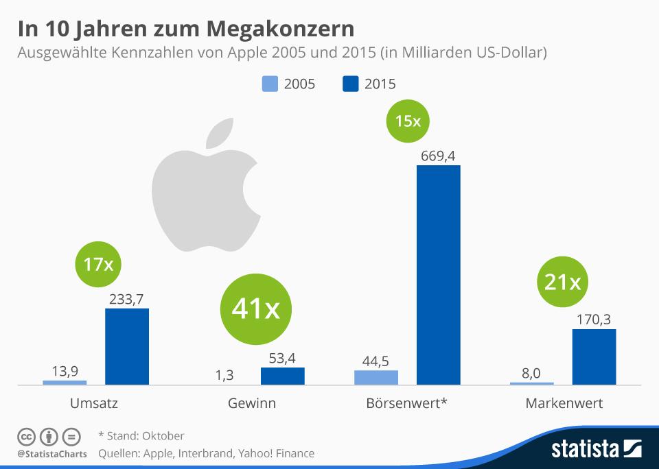 Infografik: In 10 Jahren zum Megakonzern | Statista