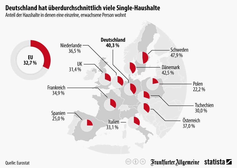 Infografik: Deutschland hat überdurchschnittlich viele Single-Haushalte | Statista