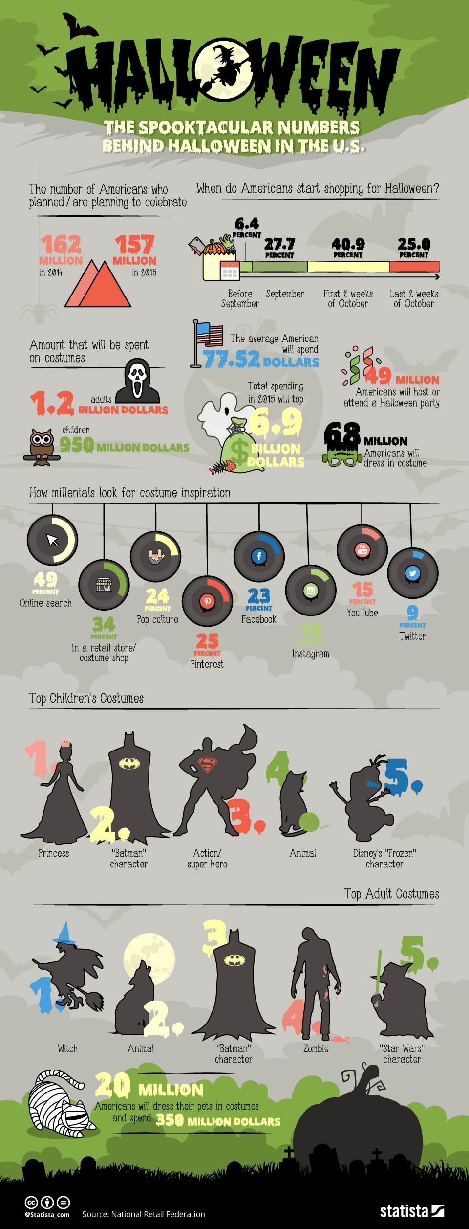 Infographic: The Spooktacular Numbers Behind Halloween In The U.S.    Statista