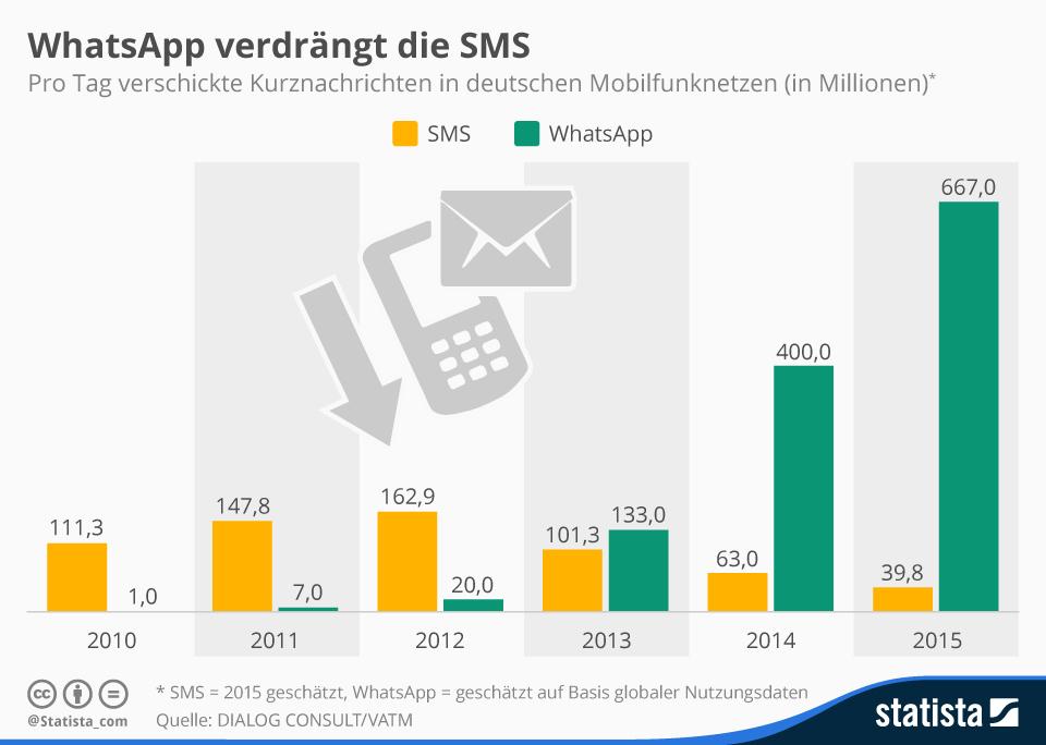 Infografik: WhatsApp verdrängt die SMS   Statista