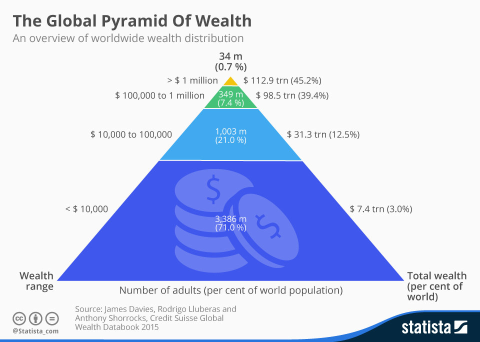 Infographic: The Global Pyramid Of Wealth   Statista