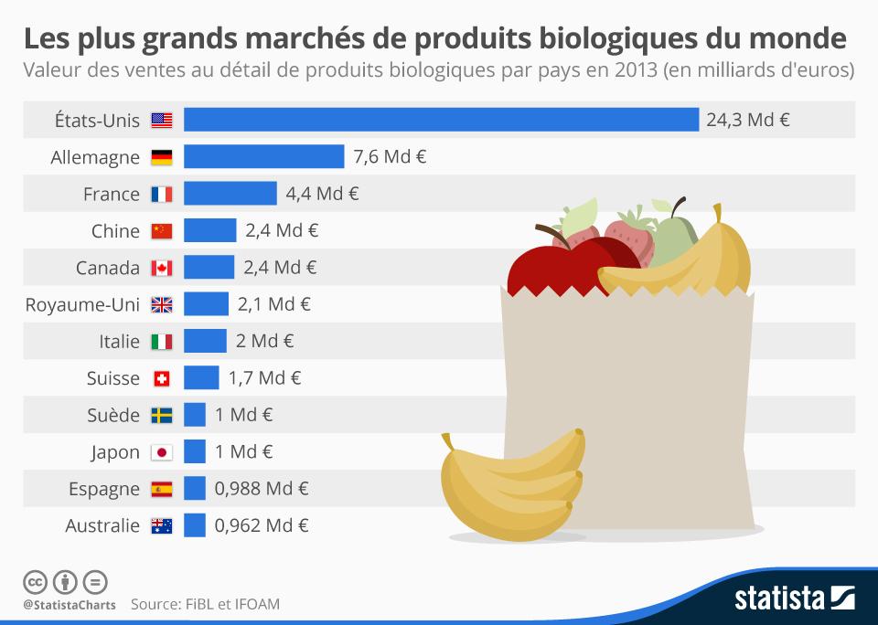 Infographie: Les plus grands marchés de produits biologiques du monde   Statista