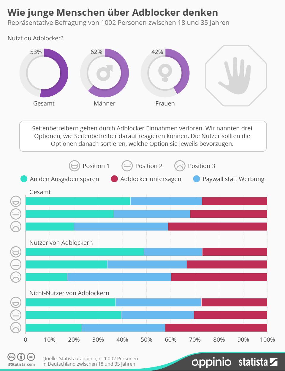 Infografik: Wie junge Menschen über Adblocker denken | Statista