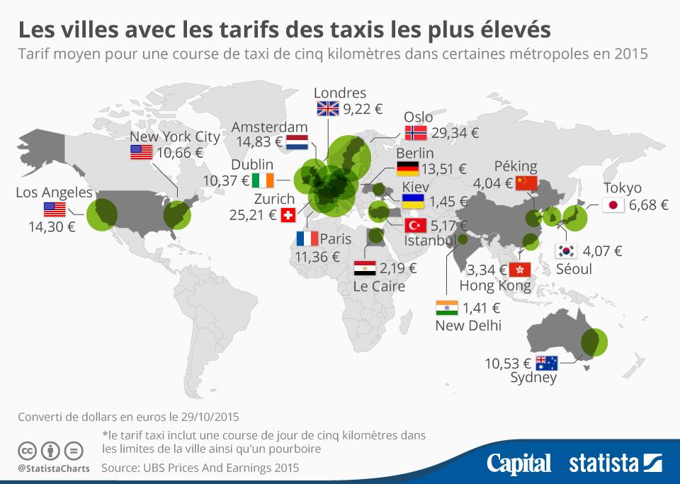 Infographie: Les villes avec les tarifs des taxis les plus élevés | Statista