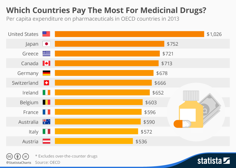 Infographic: Which Countries Pay The Most For Medicinal Drugs? | Statista