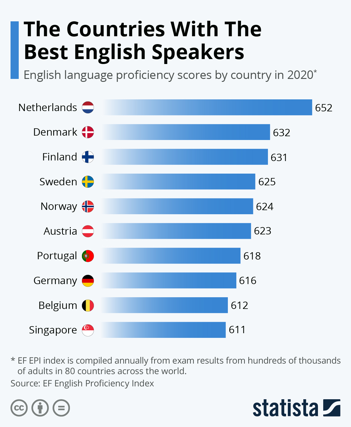 Infographic: The countries with the best English speakers | Statista