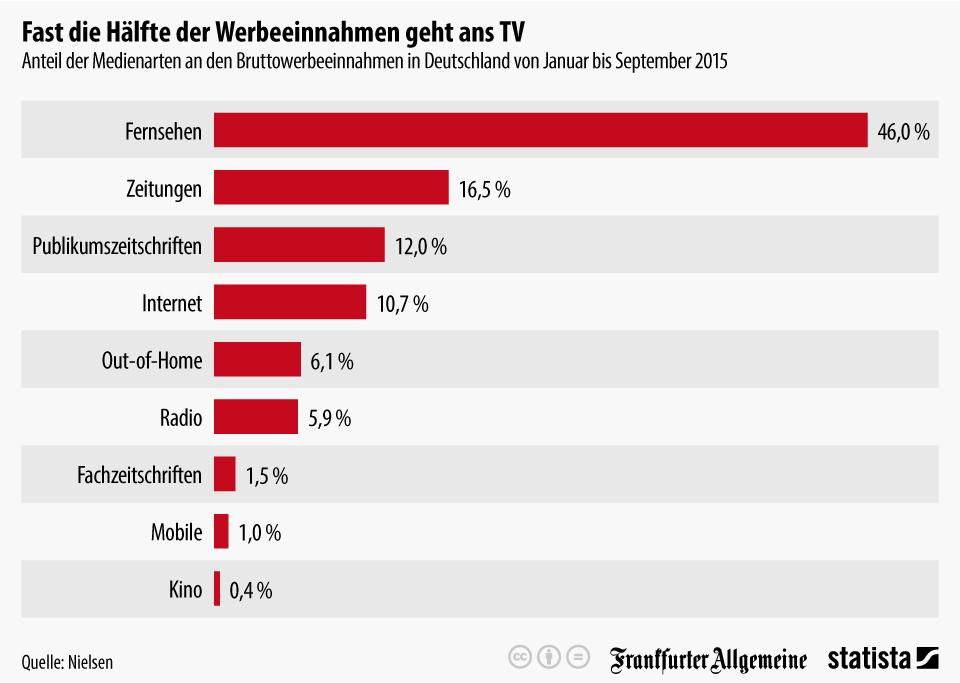 Infografik: Fast die Hälfte  der Werbeeinnahmen geht ans TV   Statista