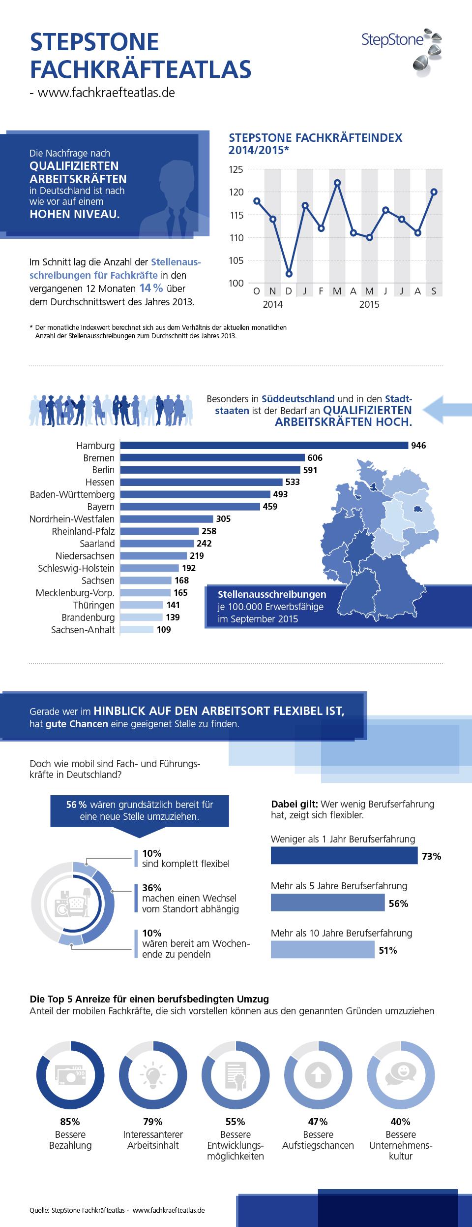 Infografik: Fachkräftebedarf steigt in Deutschland | Statista