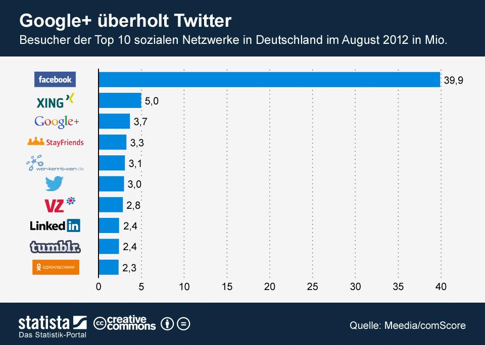 Infografik: Google+ überholt Twitter | Statista