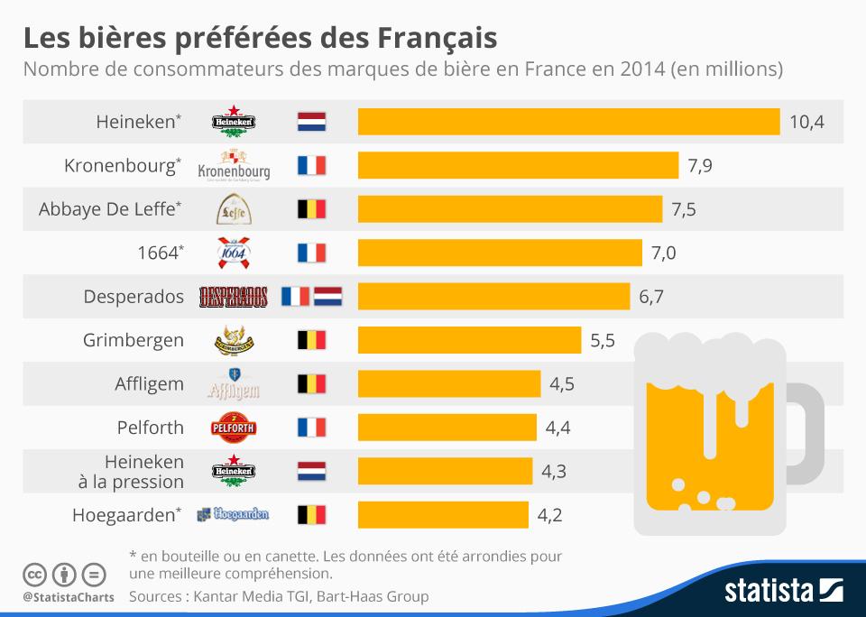 Infographie: Les bières préférées des Français   Statista