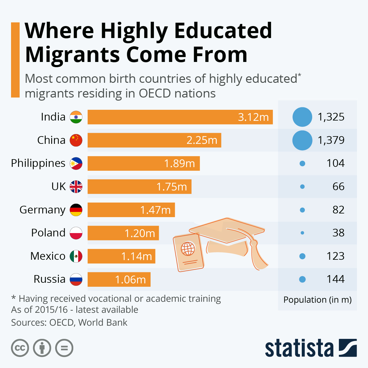 Infographic: Where Highly Educated Migrants Come From | Statista