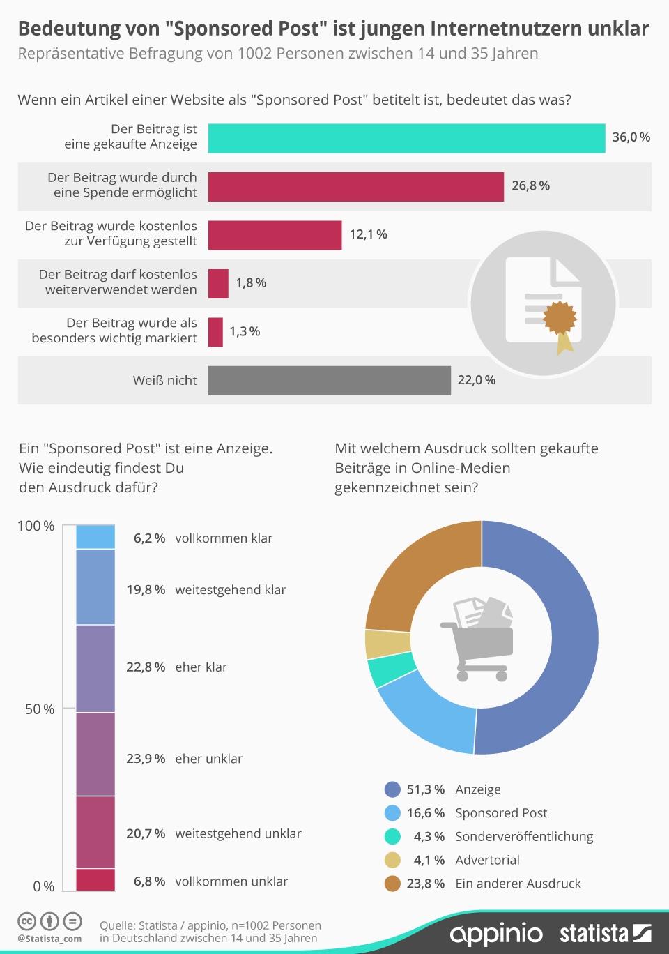 Infografik: Bedeutung des Ausdrucks