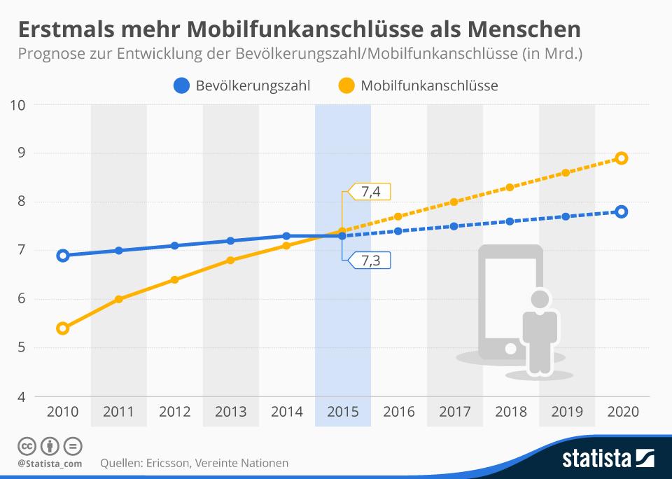 Infografik: Erstmals mehr Mobilfunkanschlüsse als Menschen  | Statista