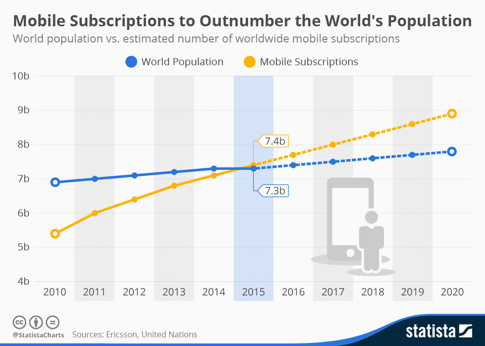 Infographic: Mobile Subscriptions to Outnumber the World's Population | Statista