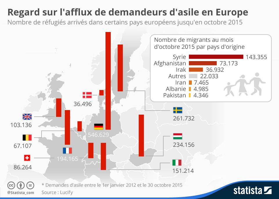Infographie: Regard sur l'afflux de demandeurs d'asile en Europe | Statista