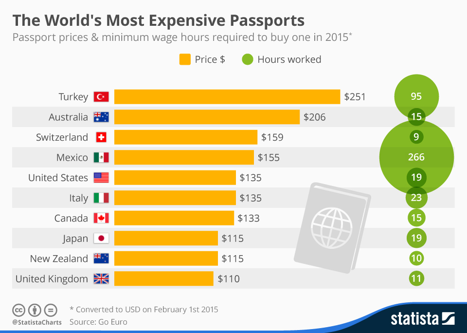 Infographic: The World's Most Expensive Passports | Statista