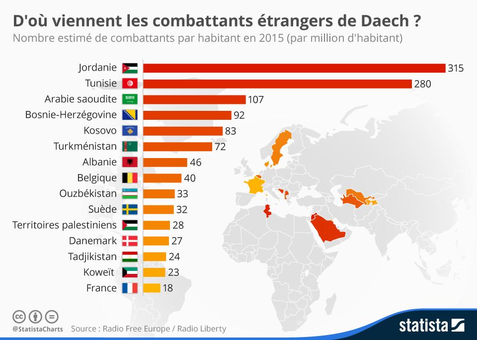 Infographie: D'où viennent les combattants étrangers de Daech ? | Statista