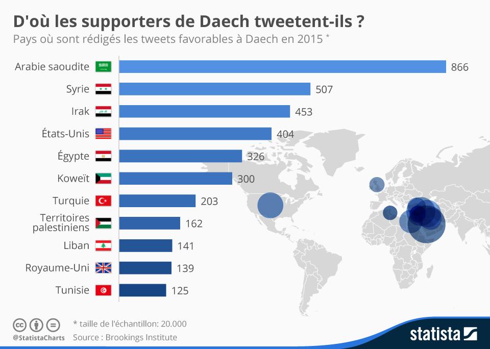 Infographie: D'où les partisans de Daech tweetent-ils ? | Statista