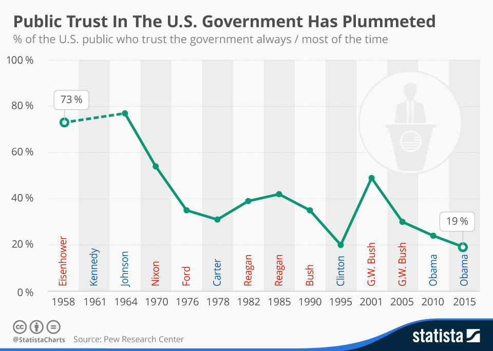 Infographic: Public Trust In The U.S. Government Has Plummeted   Statista