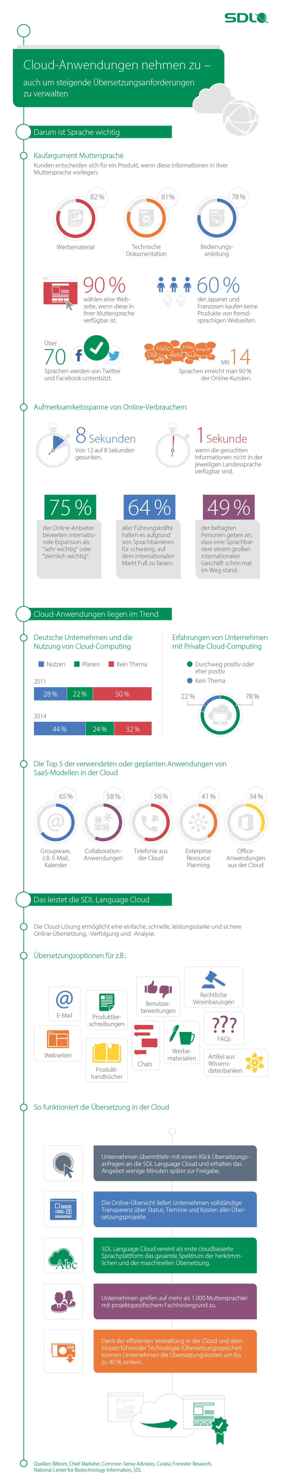 Infografik: Übersetzungslösungen aus der Cloud | Statista