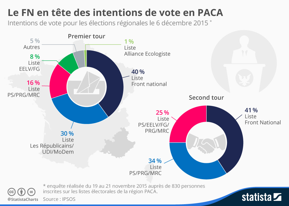 Infographie: Le FN en tête des intentions de vote en PACA | Statista