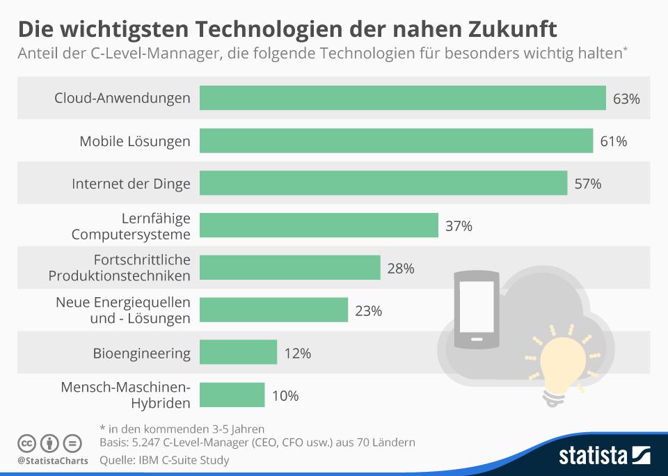 Infografik: Die wichtigsten Technologien der nahen Zukunft | Statista