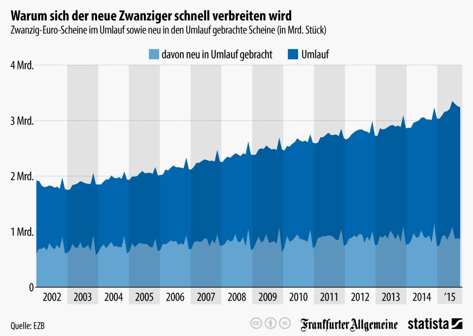 Infografik: Warum sich der neue Zwanziger schnell verbreiten wird   Statista