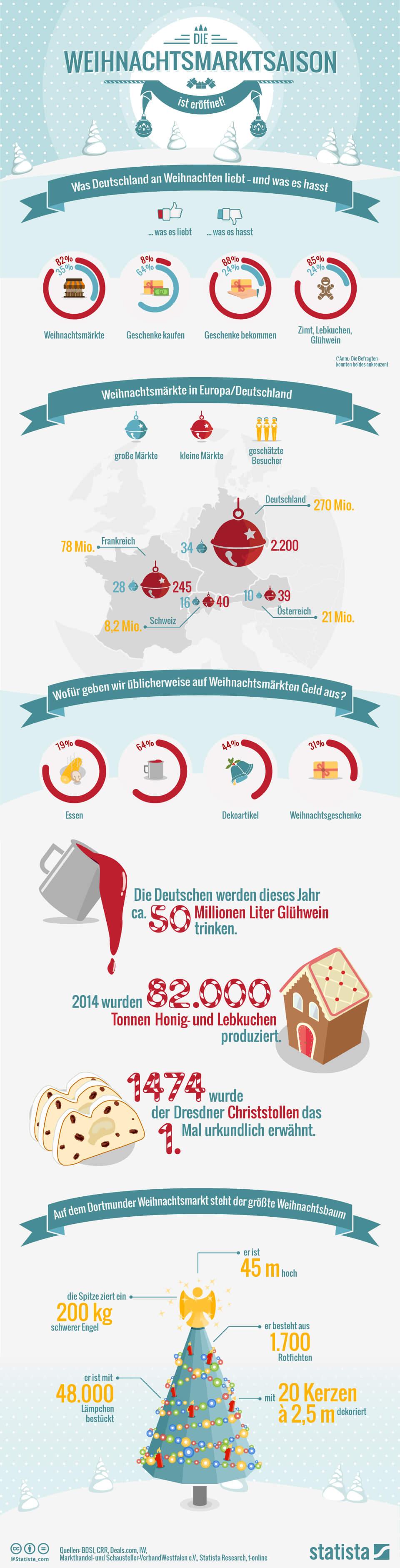 Infografik: Die Weihnachtsmarktsaison ist eröffnet! | Statista