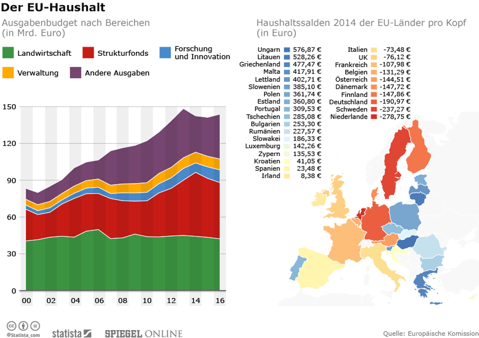 Infografik: Der EU-Haushalt 2016 | Statista