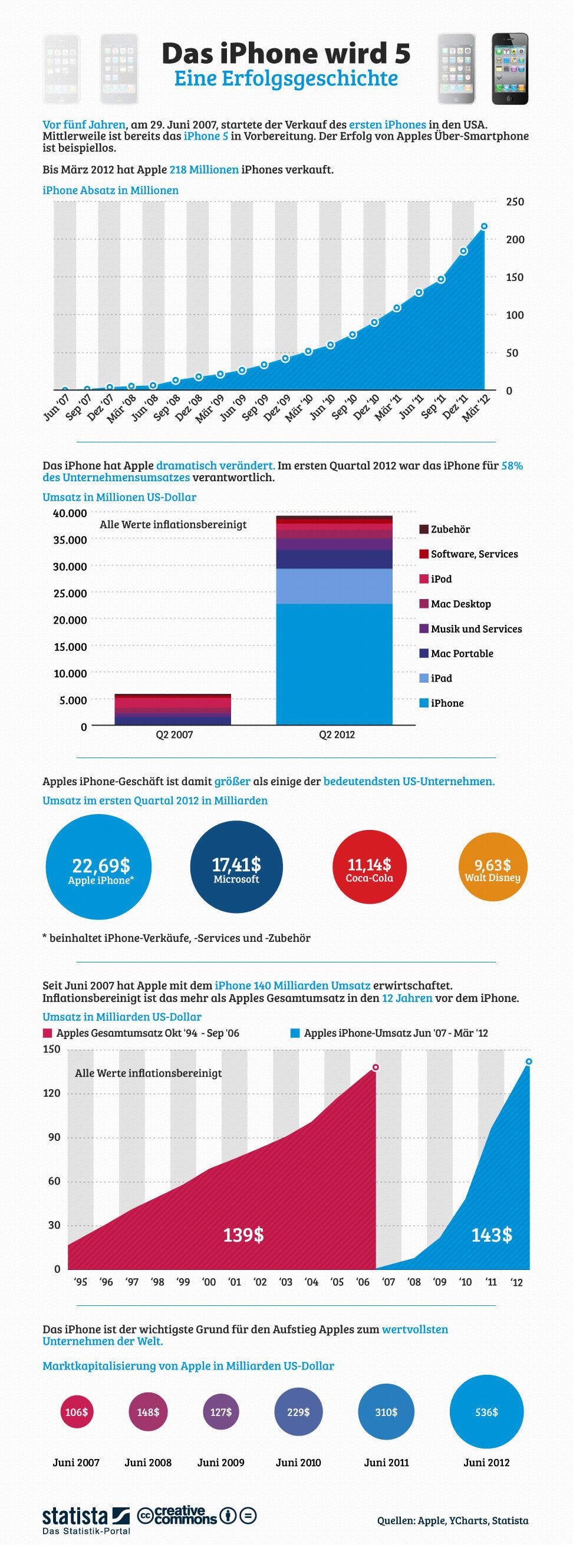 Infografik: Das Iphone wird 5 - Eine Erfolgsgeschichte | Statista