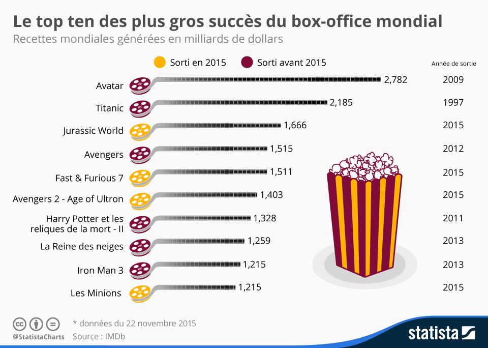 Infographie: Le top ten des plus gros succès du box-office mondial | Statista