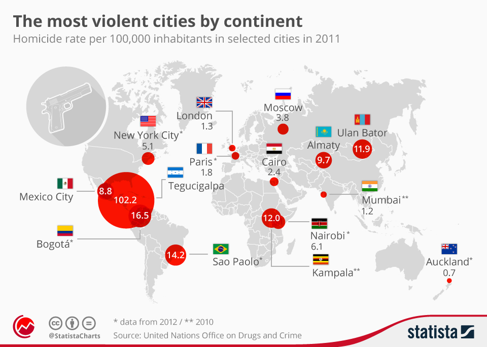 Infographic: The most violent cities by continent   Statista