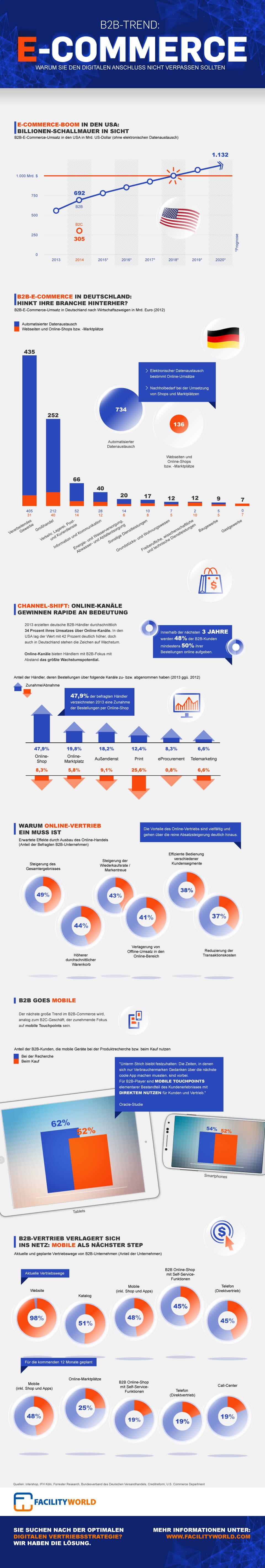 Infografik: B2B-Trend: E-Commerce | Statista