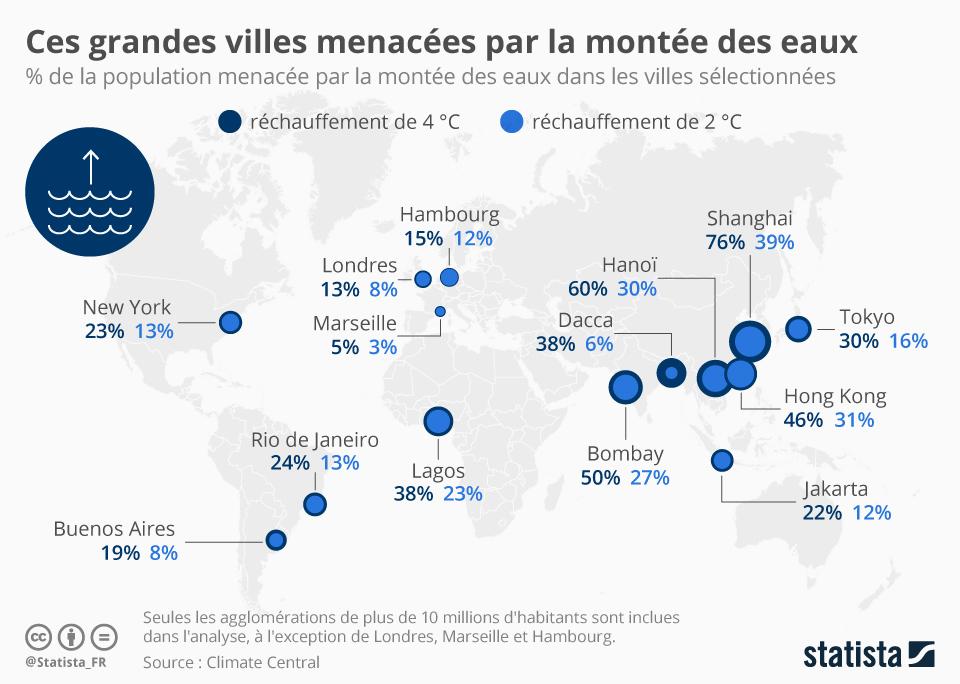 Infographie: Ces grandes villes menacées par la montée des eaux | Statista