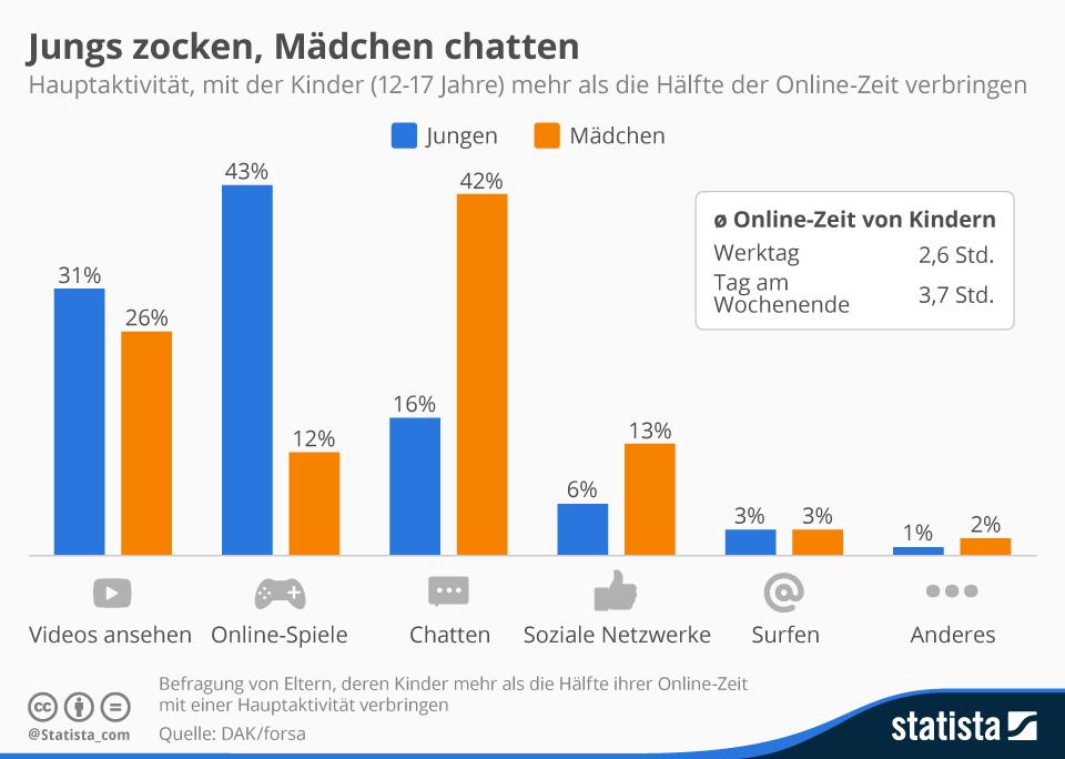 Infografik: Jungs zocken, Mädchen chatten | Statista