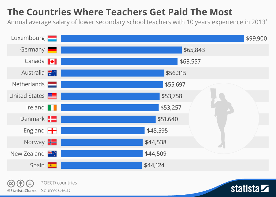 Infographic: The Countries Where Teachers Get Paid The Most | Statista