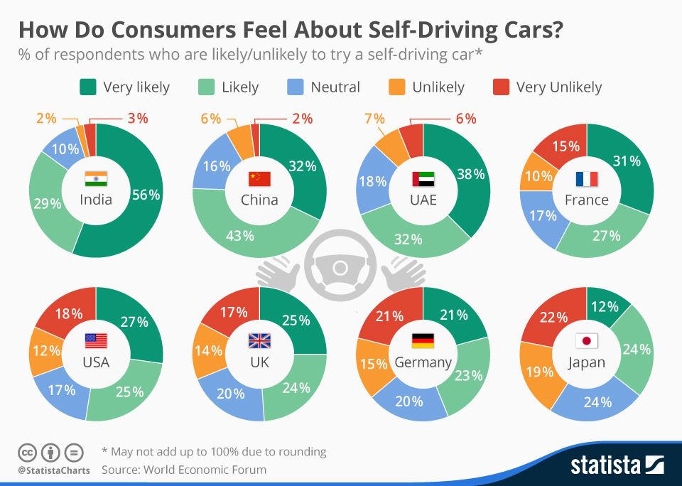 Infographic: How Do Consumers Feel About Self-Driving Cars? | Statista