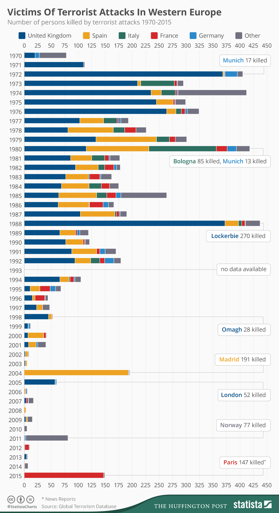 The number of persons killed by terrorist attacks 1970-12015 in Western Europe