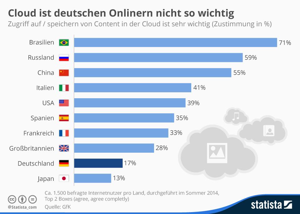 Infografik: Cloud ist deutschen Onlinern nicht so wichtig   Statista
