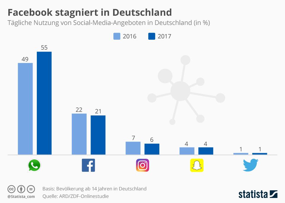 Infografik: Facebook stagniert in Deutschland | Statista