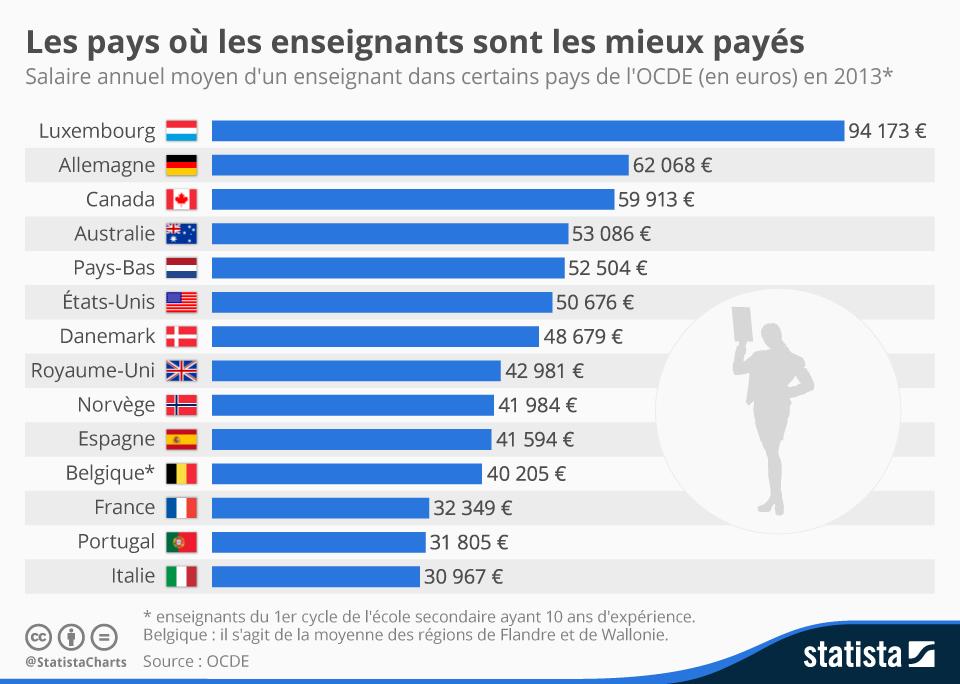 Infographie: Les pays où les enseignants sont les mieux payés | Statista