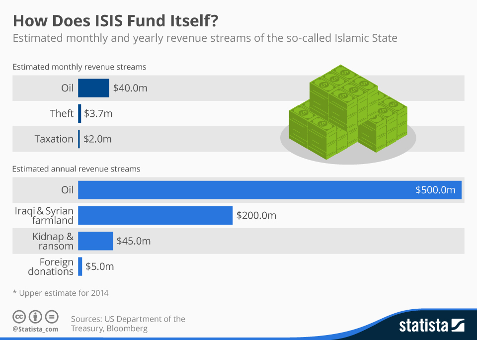 Infographic: How Does ISIS Fund Itself?  | Statista