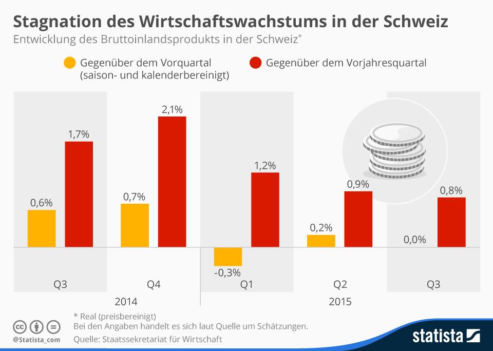 Infografik: Stagnation des Wirtschaftswachstums in der Schweiz | Statista