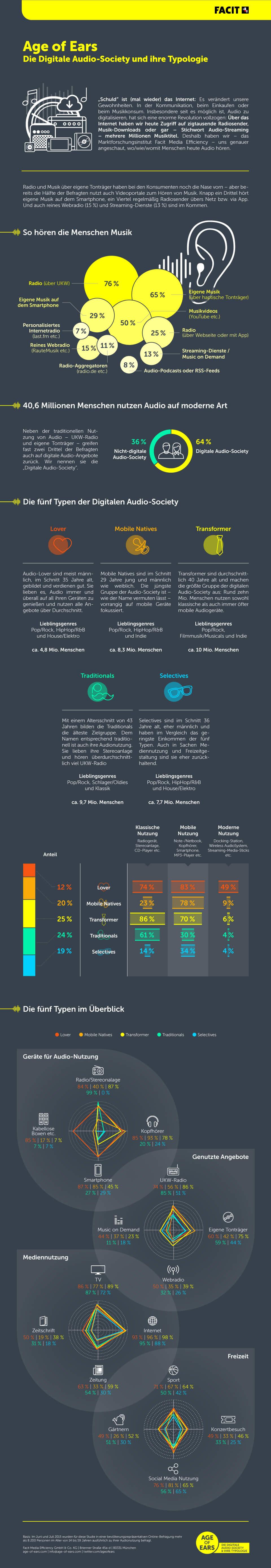 Infografik: Age of Ears: Die Digitale Audio-Society | Statista